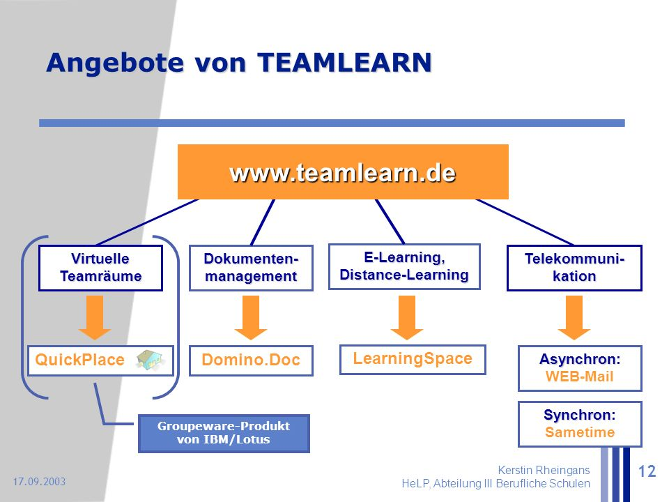 Kerstin Rheingans HeLP, Abteilung III Berufliche Schulen 12 17.09.2003 Virtuelle Teamräume Telekommuni- kation Dokumenten- management E-Learning, Distance-Learning Angebote von TEAMLEARN www.teamlearn.de Domino.Doc LearningSpace Asynchron Asynchron: WEB-Mail Synchron Synchron: Sametime Groupeware-Produkt von IBM/Lotus QuickPlace