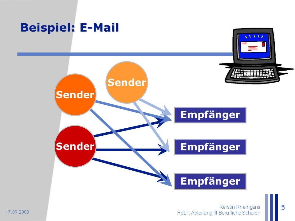 Kerstin Rheingans HeLP, Abteilung III Berufliche Schulen 5 17.09.2003 Beispiel: E-Mail Sender Empfänger Sender