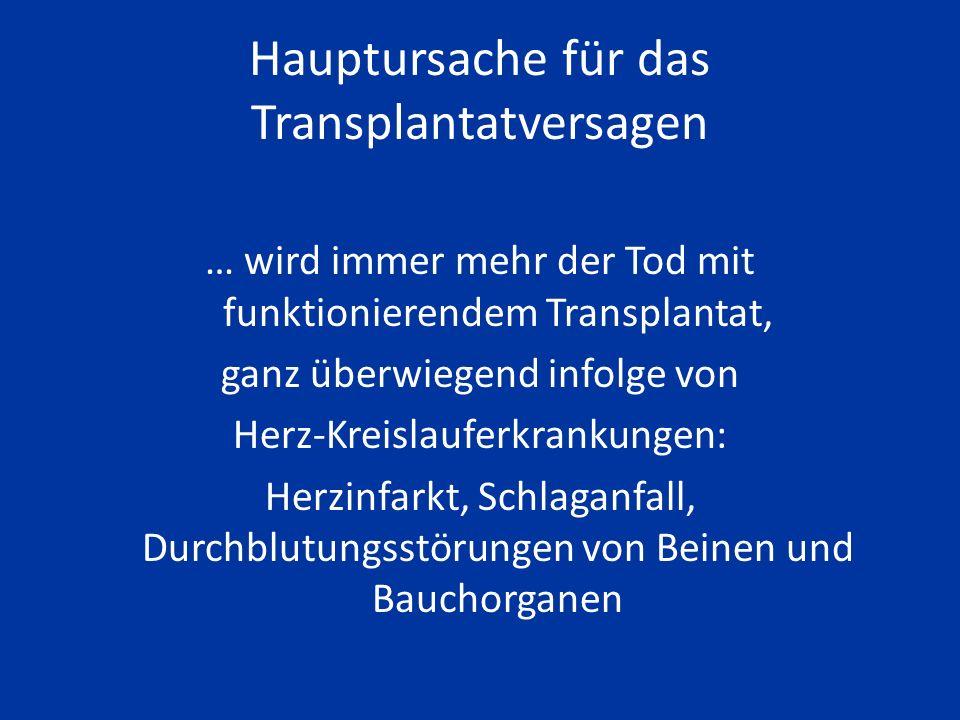 Was bedroht die Funktion einer Transplantatniere ? akute Abstoßung chronische Abstoßung Nierengiftigkeit von Medikamenten (Harnwegs-)infekte Durchblut