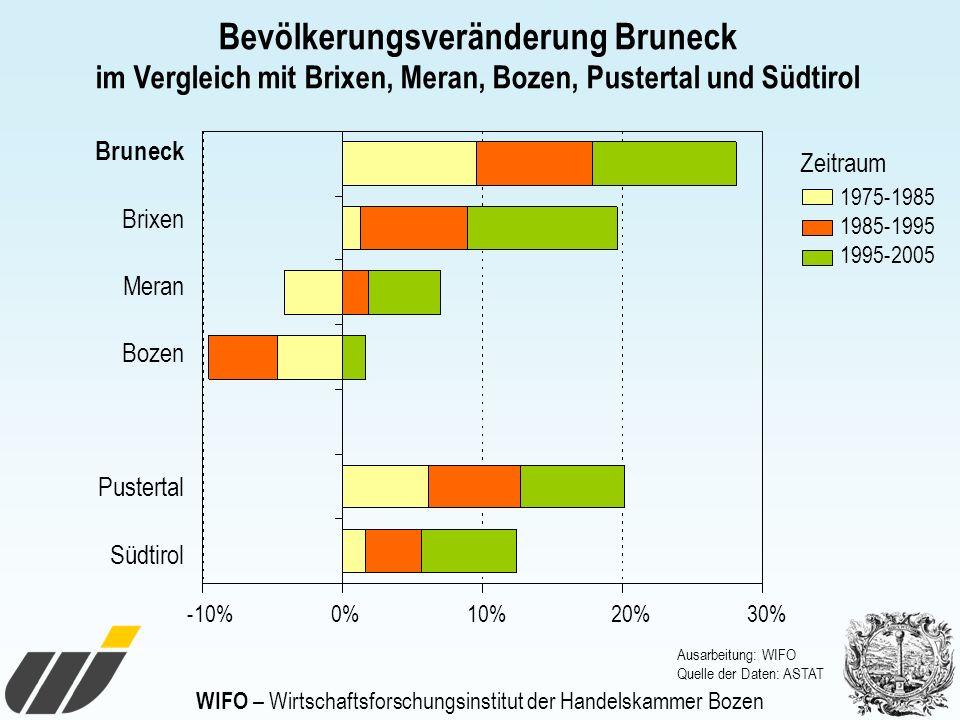 WIFO – Wirtschaftsforschungsinstitut der Handelskammer Bozen Bevölkerungsveränderung Bruneck im Vergleich mit Brixen, Meran, Bozen, Pustertal und Südt