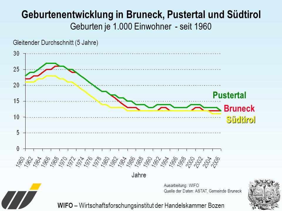 WIFO – Wirtschaftsforschungsinstitut der Handelskammer Bozen Gleitender Durchschnitt (5 Jahre) Geburtenentwicklung in Bruneck, Pustertal und Südtirol