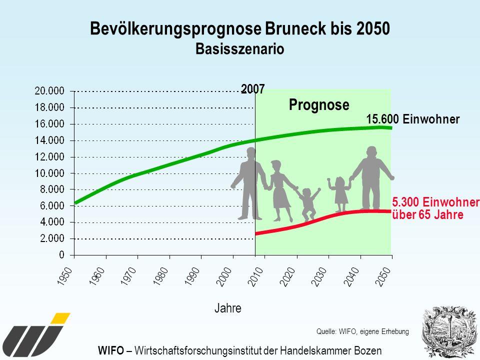 WIFO – Wirtschaftsforschungsinstitut der Handelskammer Bozen Bevölkerungsprognose Bruneck bis 2050 Basisszenario Prognose 15.600 Einwohner Jahre 2007