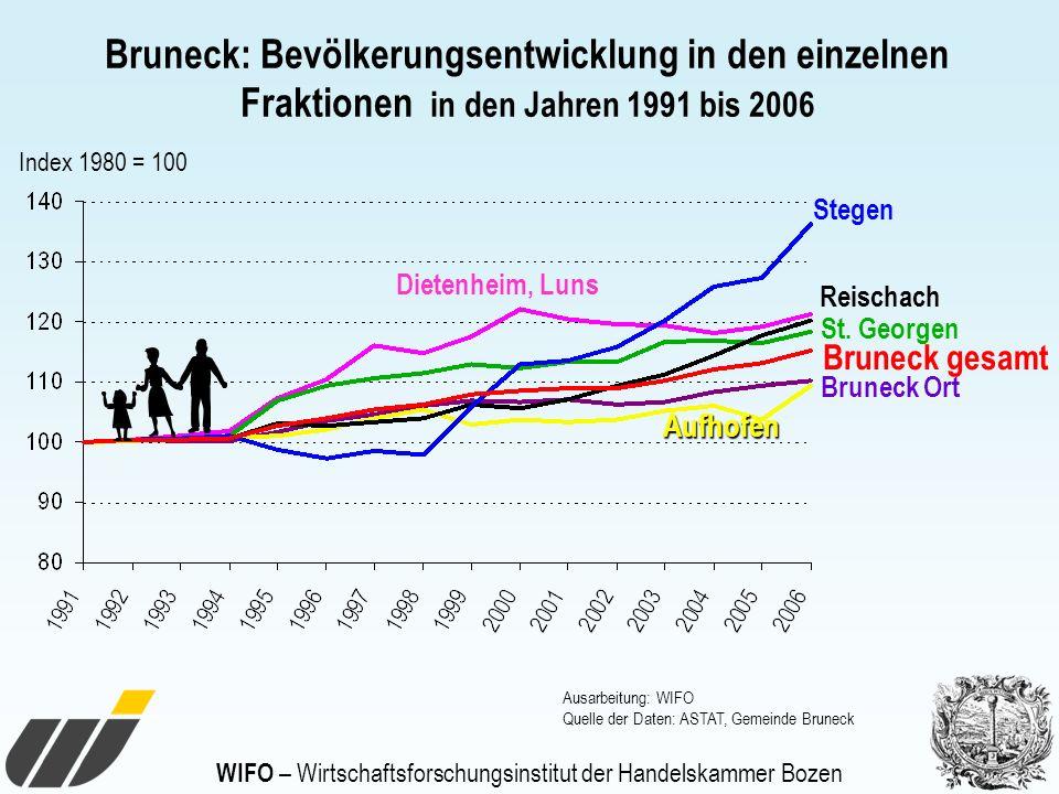 WIFO – Wirtschaftsforschungsinstitut der Handelskammer Bozen Index 1980 = 100 Bruneck: Bevölkerungsentwicklung in den einzelnen Fraktionen in den Jahr