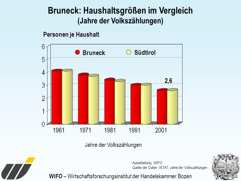 Bruneck: Haushaltsgrößen im Vergleich (Jahre der Volkszählungen) 19612001198119911971 Jahre der Volkszählungen Personen je Haushalt Ausarbeitung: WIFO