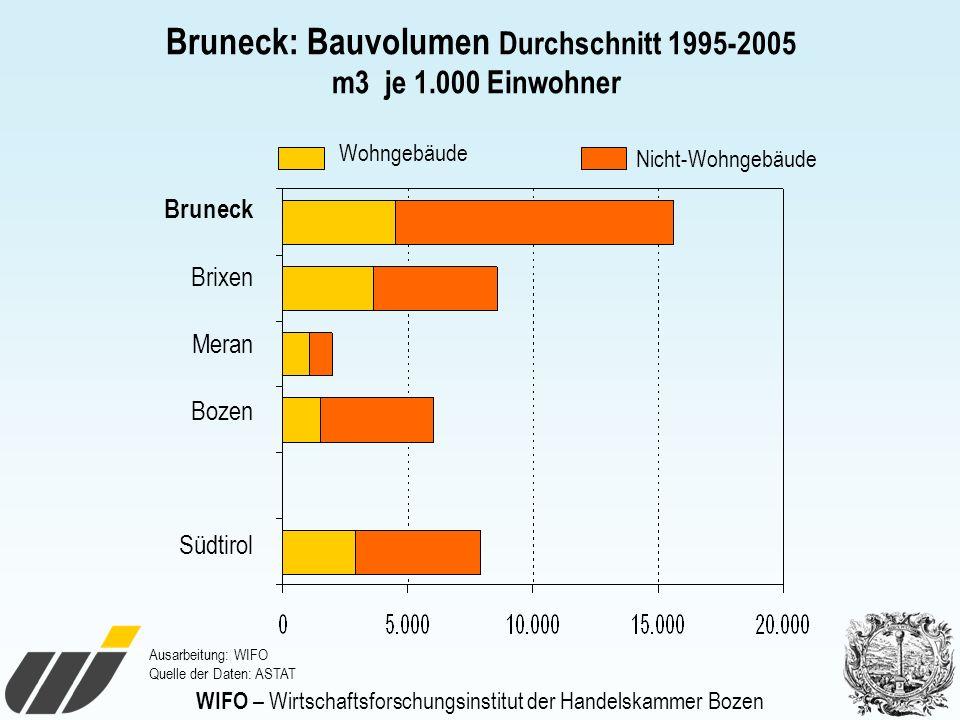 WIFO – Wirtschaftsforschungsinstitut der Handelskammer Bozen Bruneck: Bauvolumen Durchschnitt 1995-2005 m3 je 1.000 Einwohner Bruneck Brixen Meran Boz