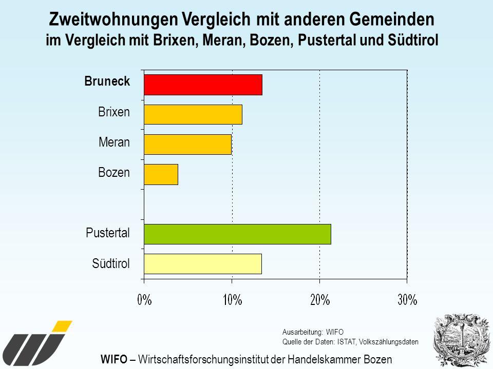 WIFO – Wirtschaftsforschungsinstitut der Handelskammer Bozen Zweitwohnungen Vergleich mit anderen Gemeinden im Vergleich mit Brixen, Meran, Bozen, Pus