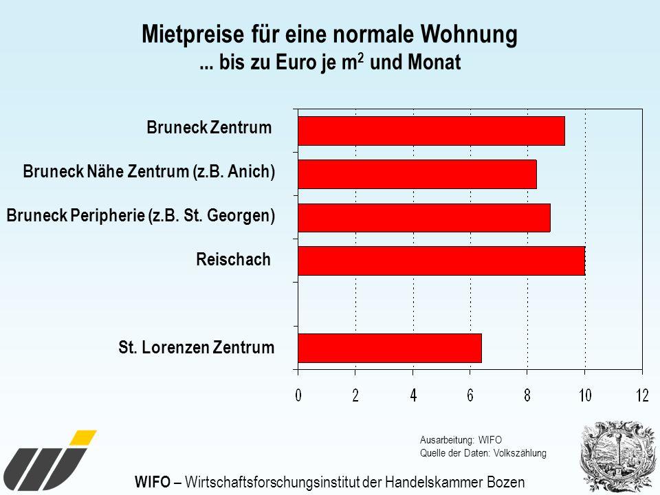 WIFO – Wirtschaftsforschungsinstitut der Handelskammer Bozen Mietpreise für eine normale Wohnung... bis zu Euro je m 2 und Monat Bruneck Zentrum Brune