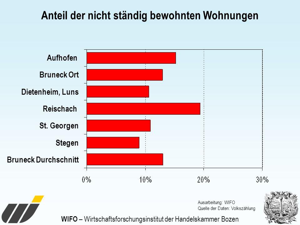 WIFO – Wirtschaftsforschungsinstitut der Handelskammer Bozen Anteil der nicht ständig bewohnten Wohnungen Aufhofen Bruneck Ort Dietenheim, Luns Reisch
