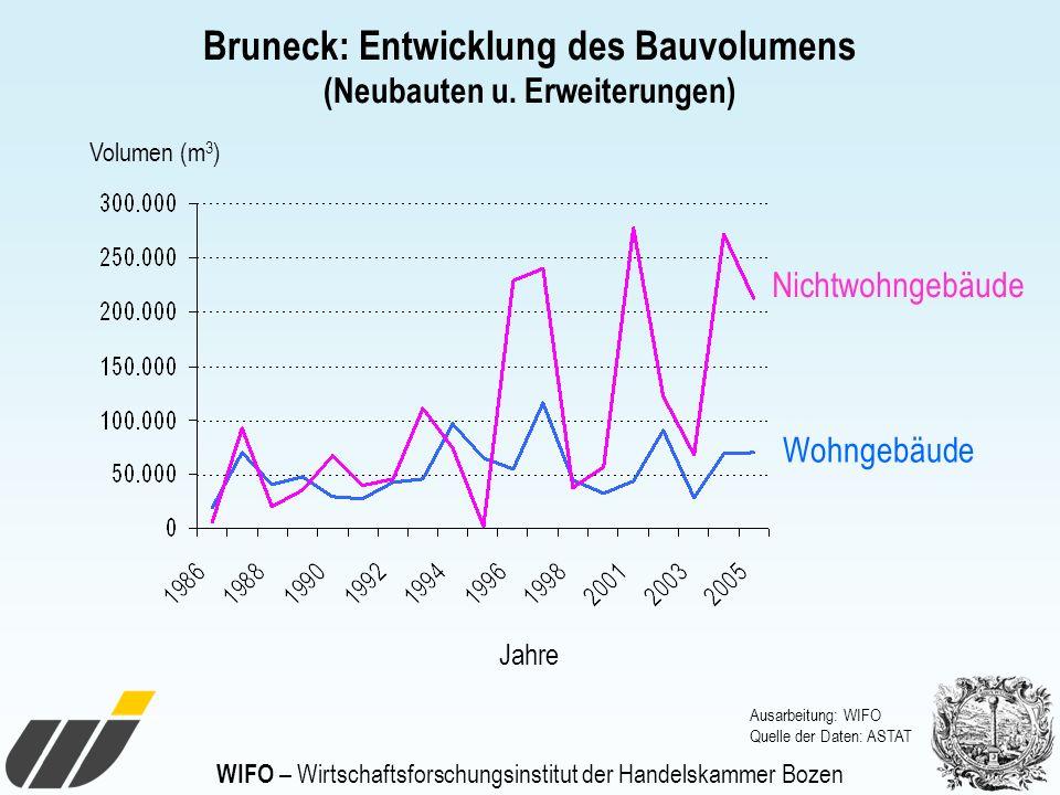 WIFO – Wirtschaftsforschungsinstitut der Handelskammer Bozen Bruneck: Entwicklung des Bauvolumens (Neubauten u. Erweiterungen) Ausarbeitung: WIFO Quel