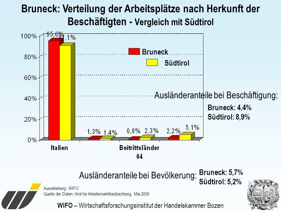 WIFO – Wirtschaftsforschungsinstitut der Handelskammer Bozen Bruneck Südtirol Ausländeranteile bei Bevölkerung: Bruneck: 5,7% Südtirol: 5,2% Ausländer