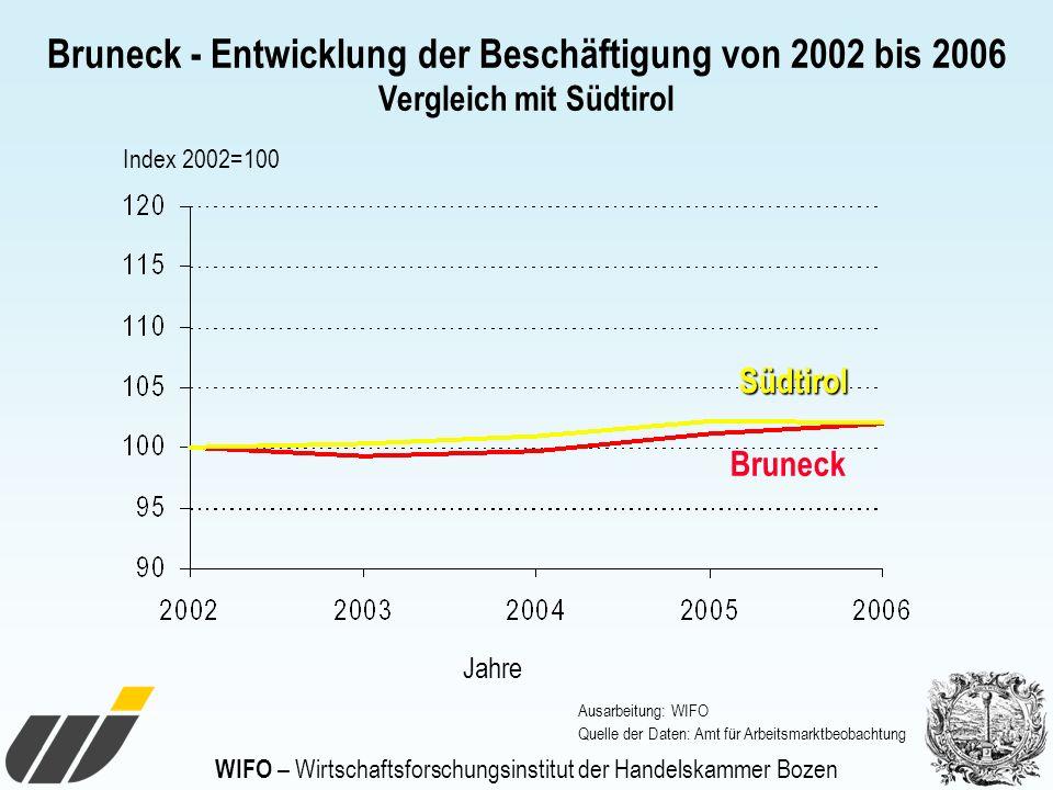 WIFO – Wirtschaftsforschungsinstitut der Handelskammer Bozen Bruneck - Entwicklung der Beschäftigung von 2002 bis 2006 Vergleich mit Südtirol Südtirol
