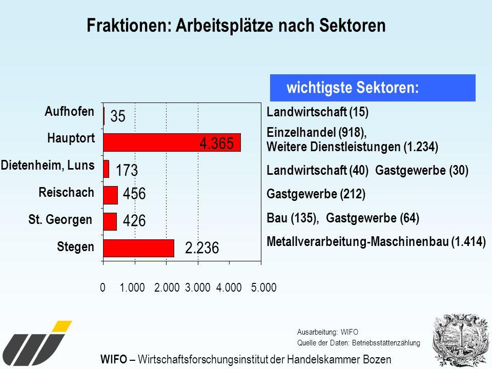 WIFO – Wirtschaftsforschungsinstitut der Handelskammer Bozen Fraktionen: Arbeitsplätze nach Sektoren Ausarbeitung: WIFO Quelle der Daten: Betriebsstät