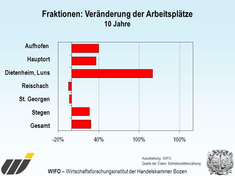 WIFO – Wirtschaftsforschungsinstitut der Handelskammer Bozen Fraktionen: Veränderung der Arbeitsplätze 10 Jahre Aufhofen Hauptort Dietenheim, Luns Rei