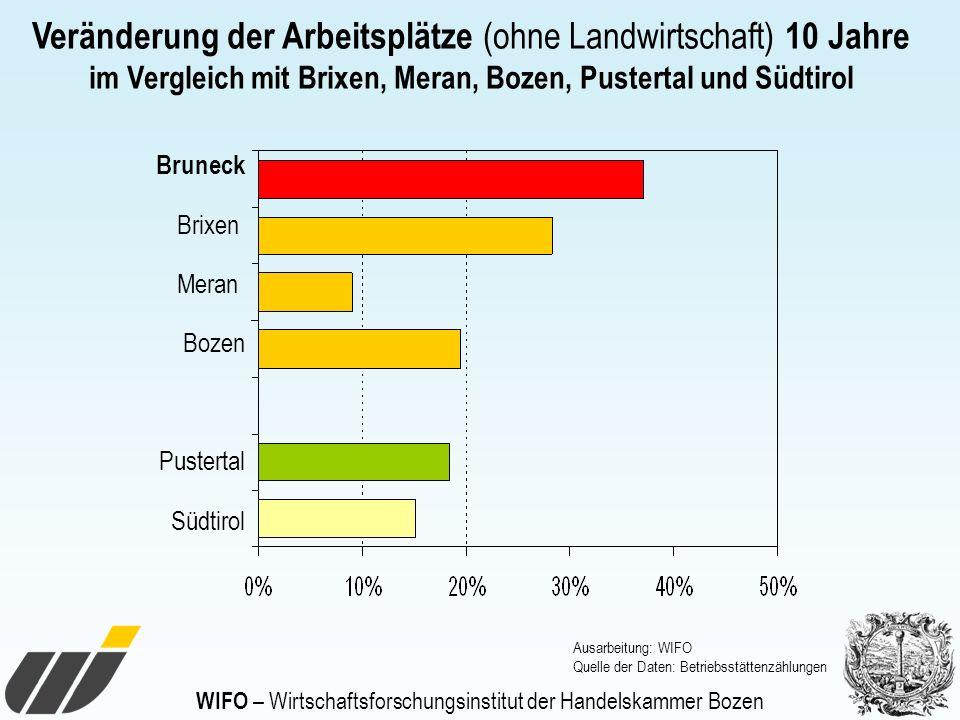 WIFO – Wirtschaftsforschungsinstitut der Handelskammer Bozen Veränderung der Arbeitsplätze (ohne Landwirtschaft) 10 Jahre im Vergleich mit Brixen, Mer