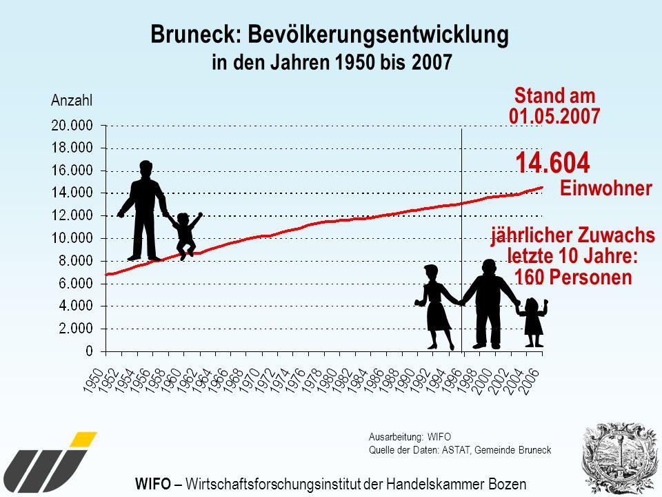 WIFO – Wirtschaftsforschungsinstitut der Handelskammer Bozen Anzahl 14.604 Stand am 01.05.2007 Einwohner Bruneck: Bevölkerungsentwicklung in den Jahre
