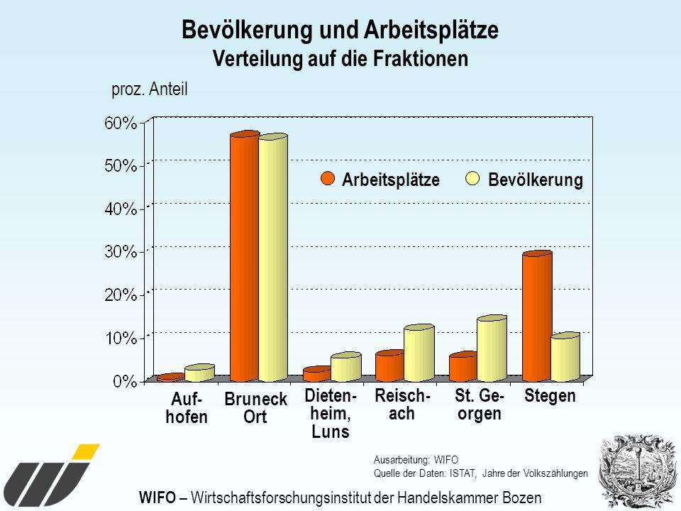 WIFO – Wirtschaftsforschungsinstitut der Handelskammer Bozen Bevölkerung und Arbeitsplätze Verteilung auf die Fraktionen Auf- hofen proz. Anteil Ausar
