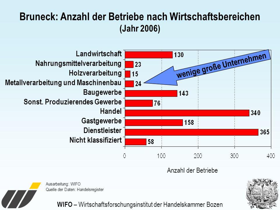 Bruneck: Anzahl der Betriebe nach Wirtschaftsbereichen (Jahr 2006) Landwirtschaft Nahrungsmittelverarbeitung Holzverarbeitung Metallverarbeitung und M