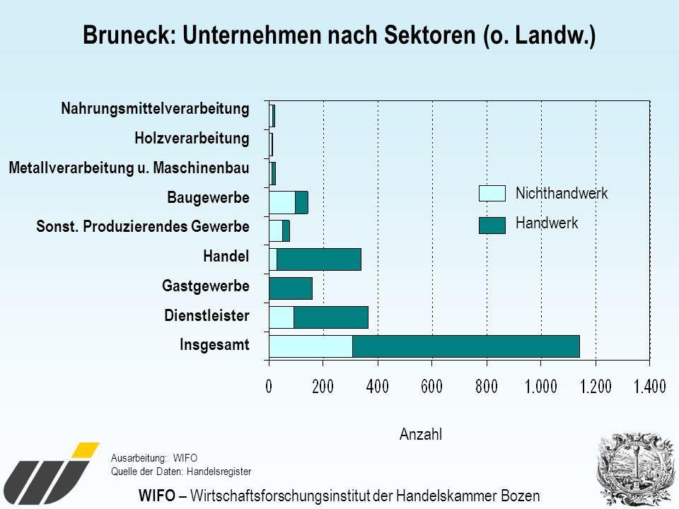 WIFO – Wirtschaftsforschungsinstitut der Handelskammer Bozen Bruneck: Unternehmen nach Sektoren (o. Landw.) Ausarbeitung: WIFO Quelle der Daten: Hande
