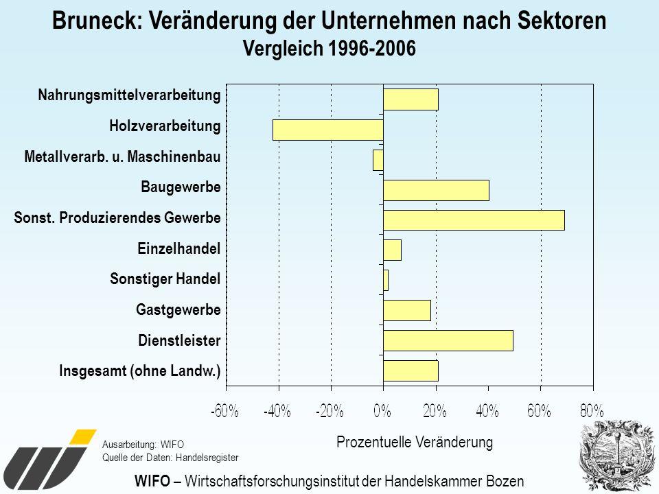 WIFO – Wirtschaftsforschungsinstitut der Handelskammer Bozen Bruneck: Veränderung der Unternehmen nach Sektoren Vergleich 1996-2006 Nahrungsmittelvera