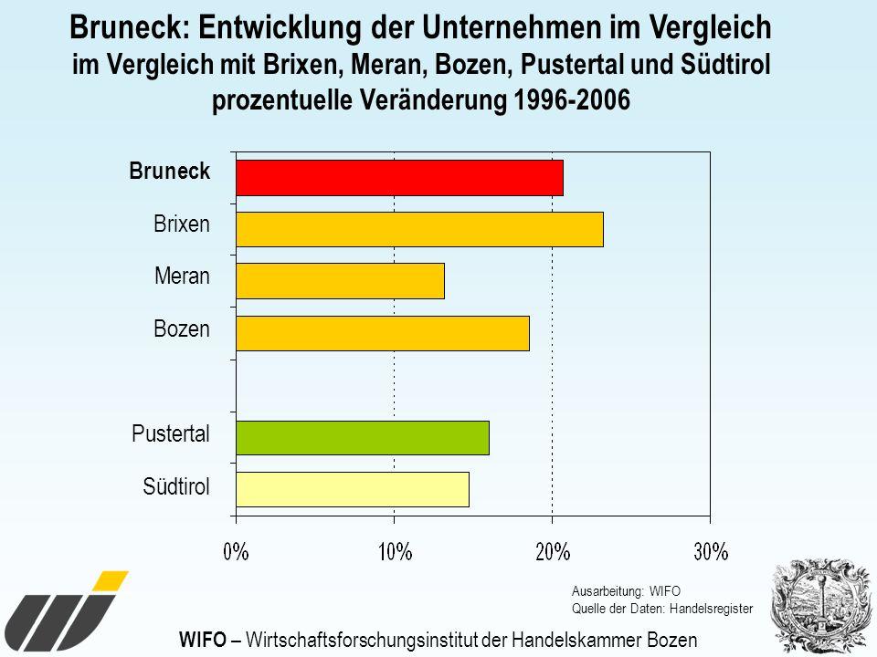 WIFO – Wirtschaftsforschungsinstitut der Handelskammer Bozen Bruneck: Entwicklung der Unternehmen im Vergleich im Vergleich mit Brixen, Meran, Bozen,