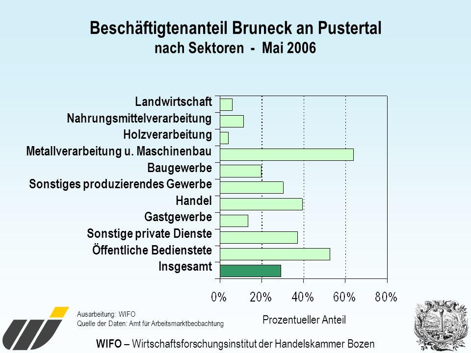WIFO – Wirtschaftsforschungsinstitut der Handelskammer Bozen Beschäftigtenanteil Bruneck an Pustertal nach Sektoren - Mai 2006 Landwirtschaft Nahrungs