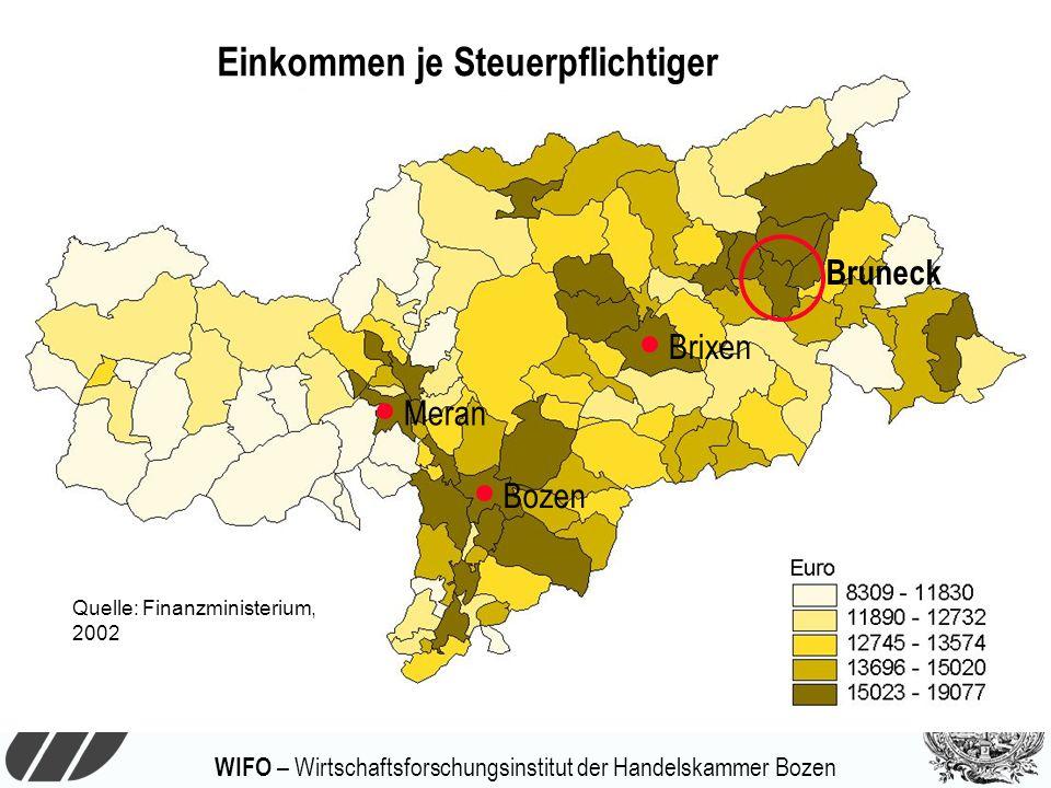 WIFO – Wirtschaftsforschungsinstitut der Handelskammer Bozen Einkommen je Steuerpflichtiger Quelle: Finanzministerium, 2002 Bruneck Meran Bozen Brixen