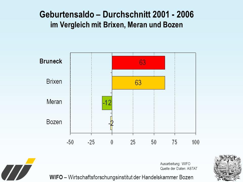 WIFO – Wirtschaftsforschungsinstitut der Handelskammer Bozen Geburtensaldo – Durchschnitt 2001 - 2006 im Vergleich mit Brixen, Meran und Bozen Bruneck
