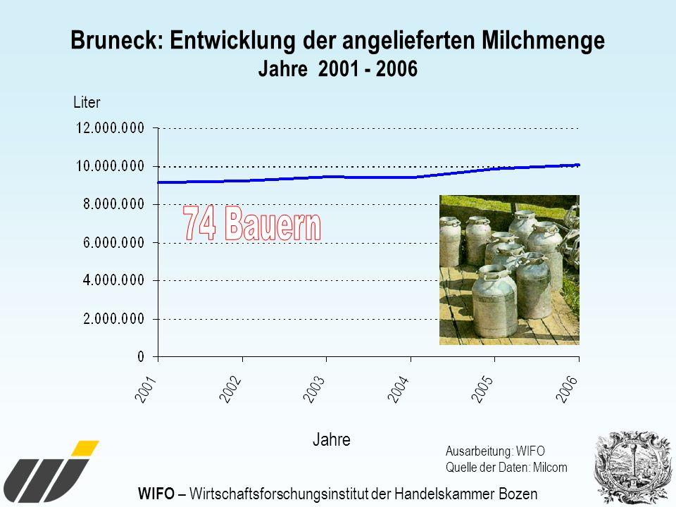 WIFO – Wirtschaftsforschungsinstitut der Handelskammer Bozen Bruneck: Entwicklung der angelieferten Milchmenge Jahre 2001 - 2006 Jahre Liter Ausarbeit