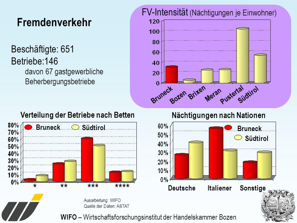 Fremdenverkehr FV-Intensität (Nächtigungen je Einwohner) Bruneck DeutscheItalienerSonstige Nächtigungen nach Nationen Südtirol Bruneck Verteilung der