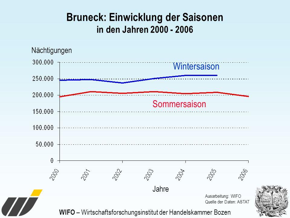 WIFO – Wirtschaftsforschungsinstitut der Handelskammer Bozen Bruneck: Einwicklung der Saisonen in den Jahren 2000 - 2006 Nächtigungen Jahre Wintersais