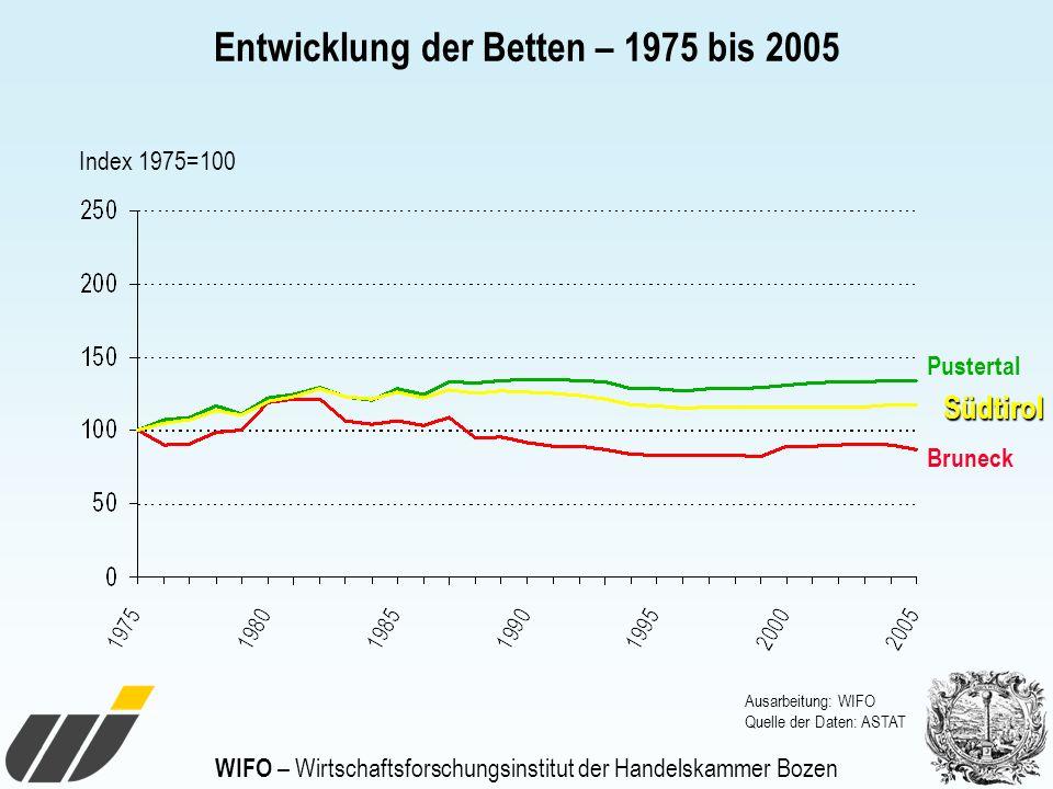 WIFO – Wirtschaftsforschungsinstitut der Handelskammer Bozen Entwicklung der Betten – 1975 bis 2005 Ausarbeitung: WIFO Quelle der Daten: ASTAT Pustert