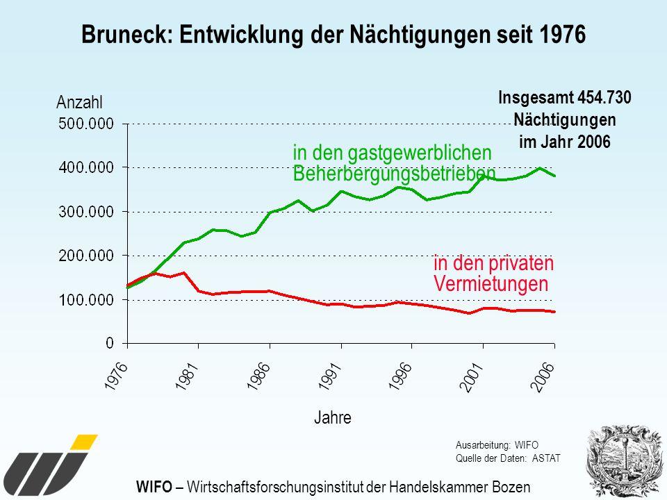 WIFO – Wirtschaftsforschungsinstitut der Handelskammer Bozen Bruneck: Entwicklung der Nächtigungen seit 1976 Anzahl Jahre in den gastgewerblichen Behe