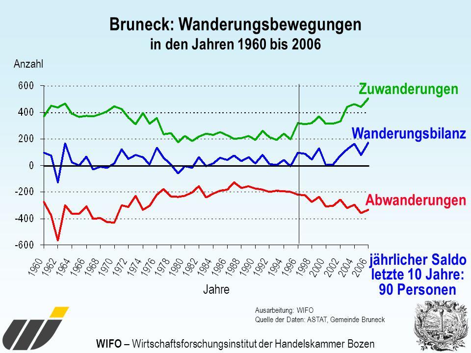 WIFO – Wirtschaftsforschungsinstitut der Handelskammer Bozen Bruneck: Wanderungsbewegungen in den Jahren 1960 bis 2006 Zuwanderungen Abwanderungen Wan