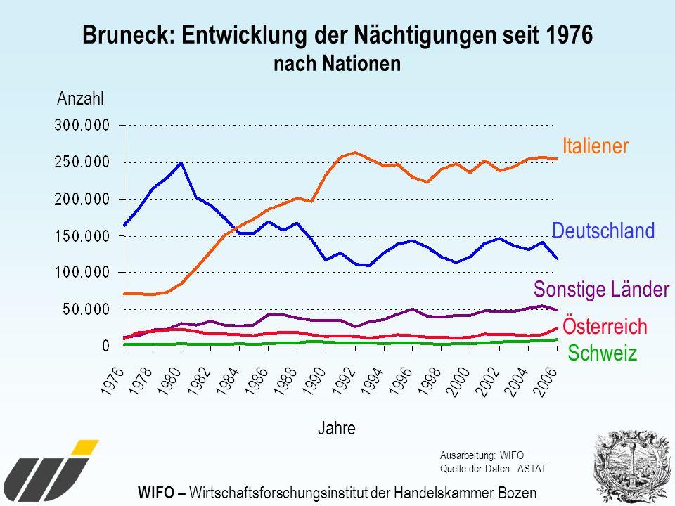 WIFO – Wirtschaftsforschungsinstitut der Handelskammer Bozen Bruneck: Entwicklung der Nächtigungen seit 1976 nach Nationen Anzahl Jahre Italiener Ausa