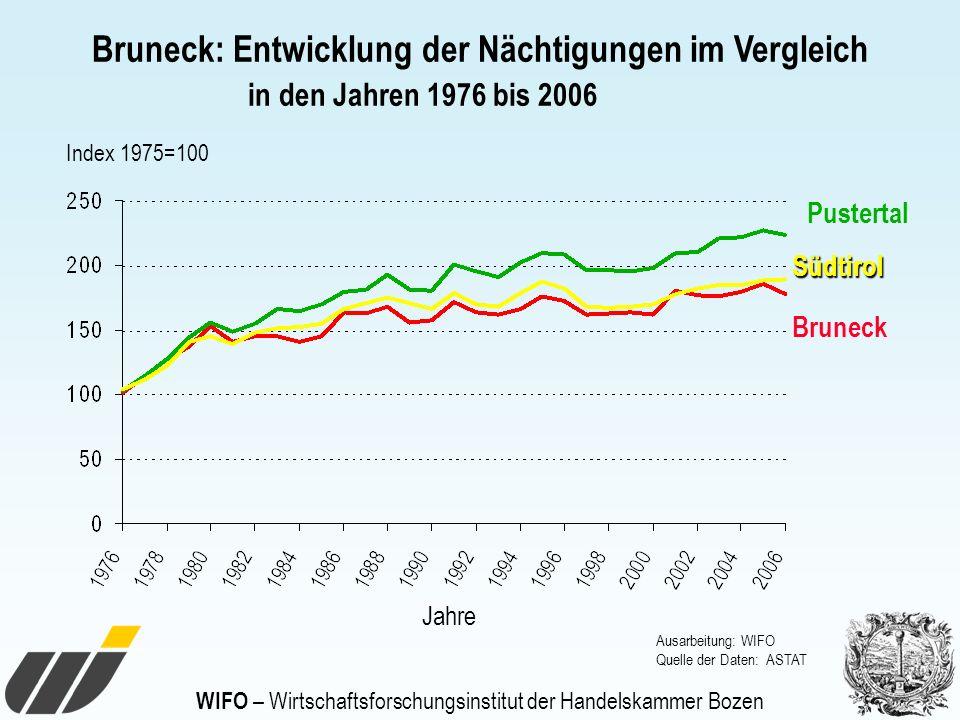 WIFO – Wirtschaftsforschungsinstitut der Handelskammer Bozen Index 1975=100 Jahre Bruneck: Entwicklung der Nächtigungen im Vergleich in den Jahren 197