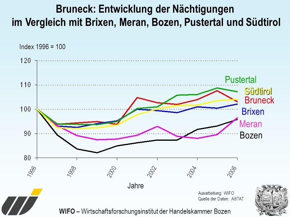 WIFO – Wirtschaftsforschungsinstitut der Handelskammer Bozen Jahre Bruneck: Entwicklung der Nächtigungen im Vergleich mit Brixen, Meran, Bozen, Puster