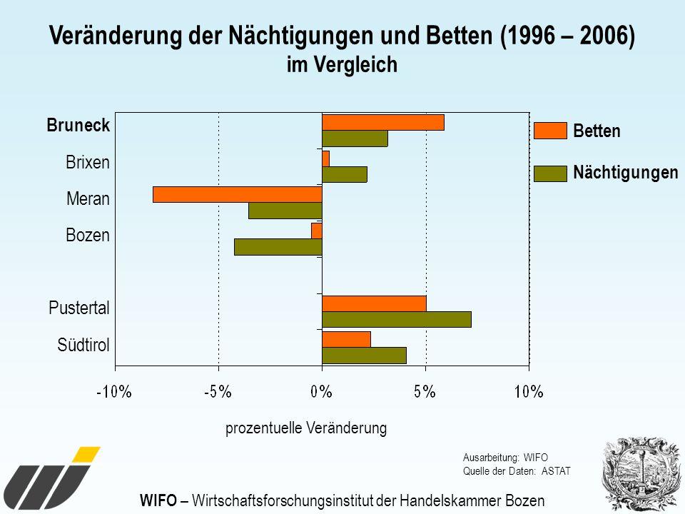 WIFO – Wirtschaftsforschungsinstitut der Handelskammer Bozen Veränderung der Nächtigungen und Betten (1996 – 2006) im Vergleich Ausarbeitung: WIFO Que