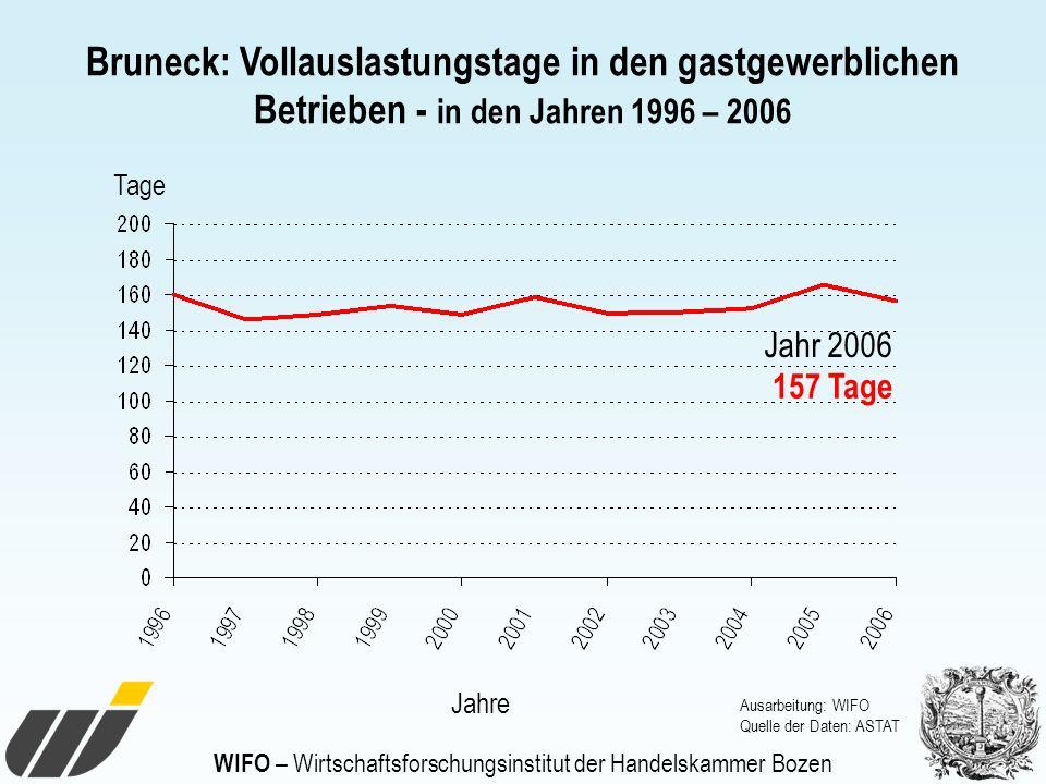 WIFO – Wirtschaftsforschungsinstitut der Handelskammer Bozen Bruneck: Vollauslastungstage in den gastgewerblichen Betrieben - in den Jahren 1996 – 200