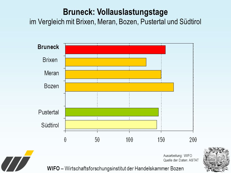 WIFO – Wirtschaftsforschungsinstitut der Handelskammer Bozen Bruneck: Vollauslastungstage im Vergleich mit Brixen, Meran, Bozen, Pustertal und Südtiro