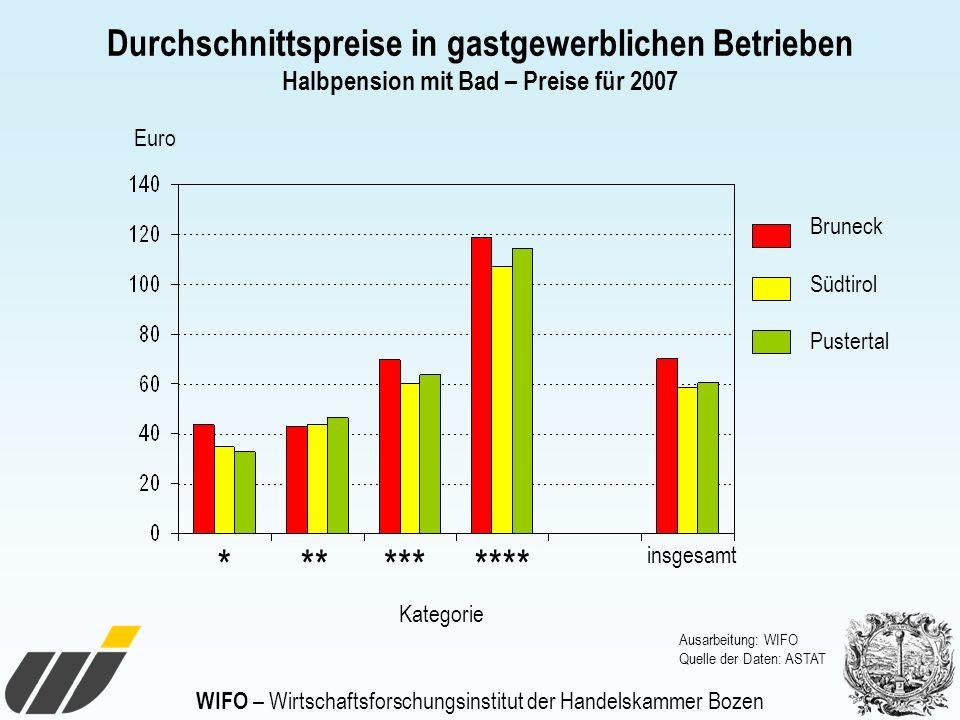 WIFO – Wirtschaftsforschungsinstitut der Handelskammer Bozen Durchschnittspreise in gastgewerblichen Betrieben Halbpension mit Bad – Preise für 2007 A