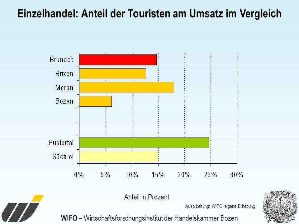 WIFO – Wirtschaftsforschungsinstitut der Handelskammer Bozen Einzelhandel: Anteil der Touristen am Umsatz im Vergleich Ausarbeitung: WIFO, eigene Erhe
