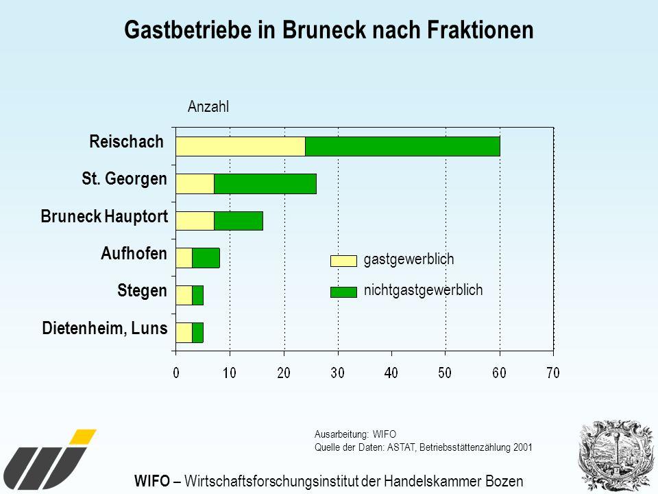 WIFO – Wirtschaftsforschungsinstitut der Handelskammer Bozen Gastbetriebe in Bruneck nach Fraktionen Ausarbeitung: WIFO Quelle der Daten: ASTAT, Betri