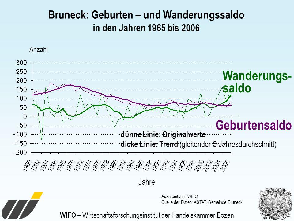 WIFO – Wirtschaftsforschungsinstitut der Handelskammer Bozen Geburtensaldo Wanderungs- saldo Jahre Anzahl dünne Linie: Originalwerte dicke Linie: Tren