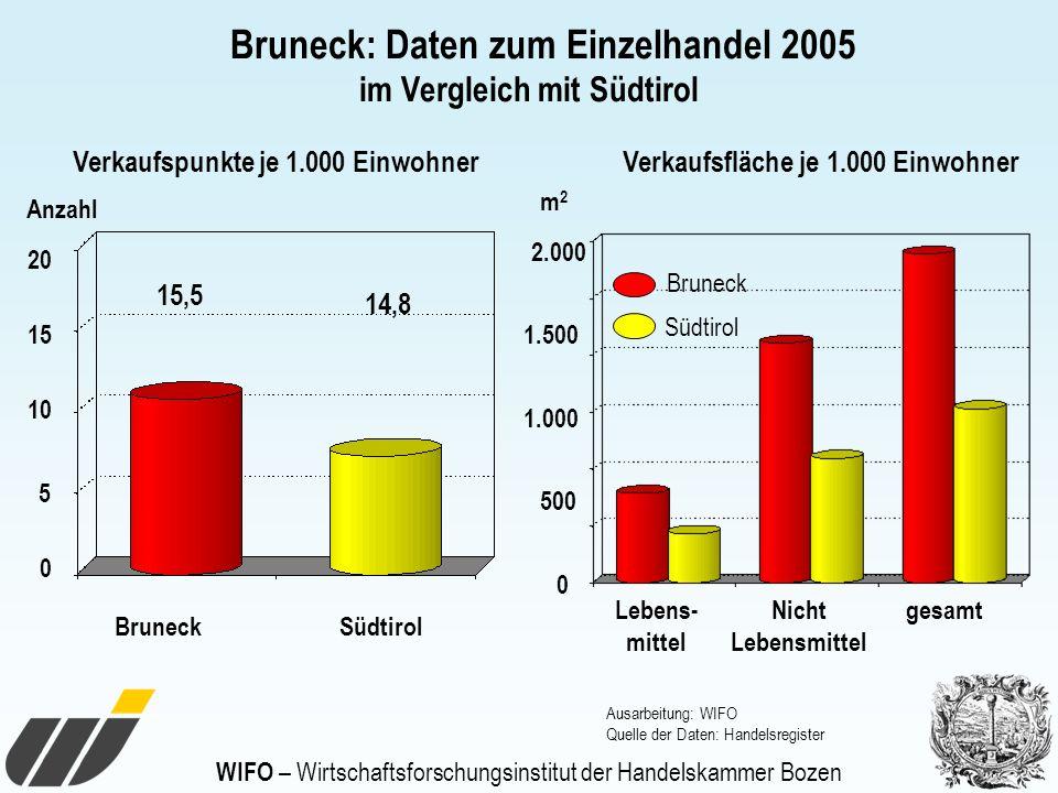 0 5 10 15 20 BruneckSüdtirol 15,5 14,8 Verkaufspunkte je 1.000 EinwohnerVerkaufsfläche je 1.000 Einwohner Anzahl Ausarbeitung: WIFO Quelle der Daten: