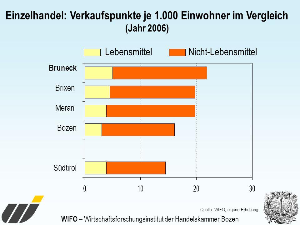 WIFO – Wirtschaftsforschungsinstitut der Handelskammer Bozen Einzelhandel: Verkaufspunkte je 1.000 Einwohner im Vergleich (Jahr 2006) Bruneck Brixen M