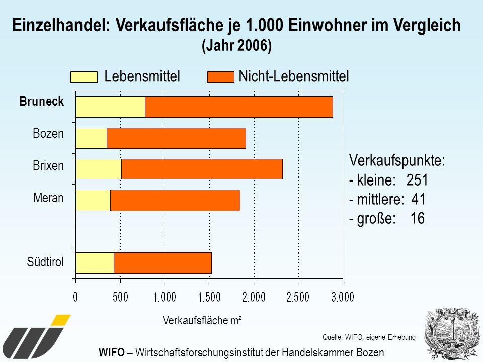 WIFO – Wirtschaftsforschungsinstitut der Handelskammer Bozen Einzelhandel: Verkaufsfläche je 1.000 Einwohner im Vergleich (Jahr 2006) Bruneck Bozen Br