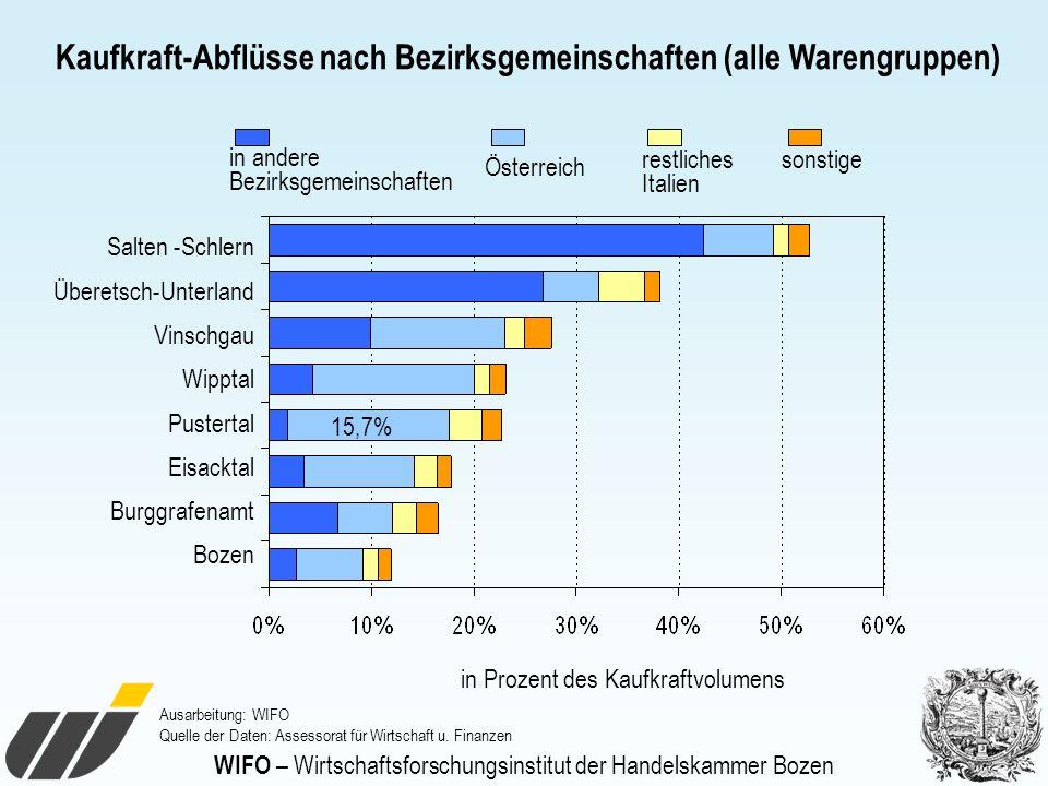 WIFO – Wirtschaftsforschungsinstitut der Handelskammer Bozen Kaufkraft-Abflüsse nach Bezirksgemeinschaften (alle Warengruppen) in Prozent des Kaufkraf