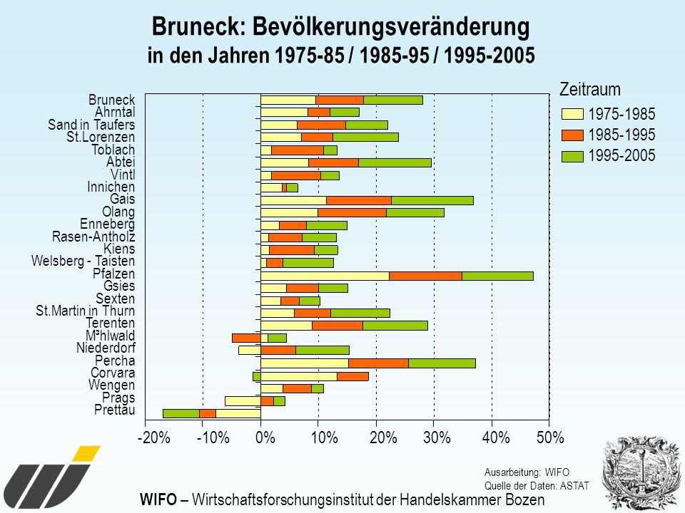 WIFO – Wirtschaftsforschungsinstitut der Handelskammer Bozen Bruneck: Bevölkerungsveränderung in den Jahren 1975-85 / 1985-95 / 1995-2005 Bruneck Ahrn