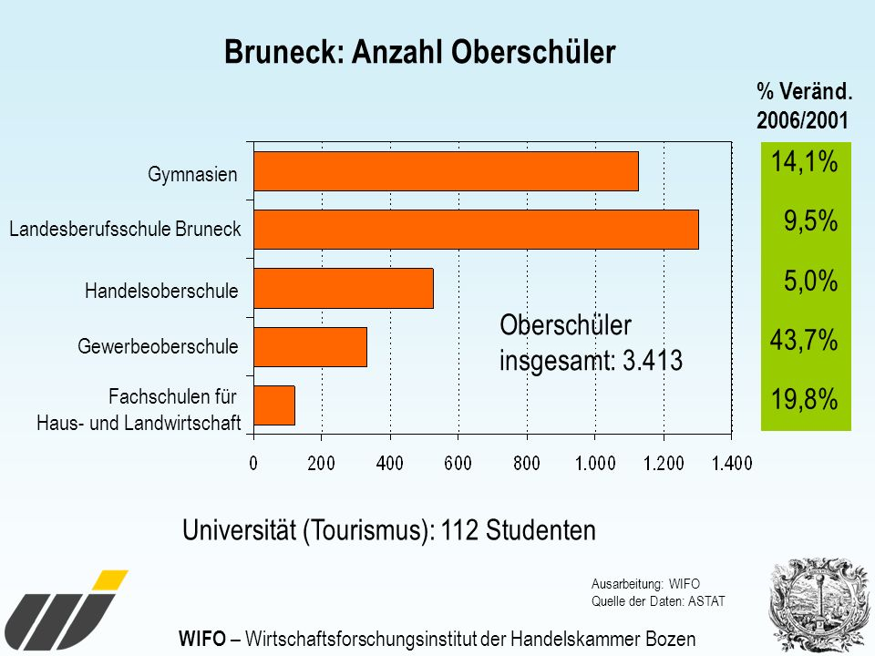 Fachschulen für Haus- und Landwirtschaft Gewerbeoberschule Handelsoberschule Landesberufsschule Bruneck Gymnasien Ausarbeitung: WIFO Quelle der Daten: