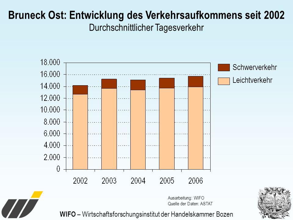 Bruneck Ost: Entwicklung des Verkehrsaufkommens seit 2002 Durchschnittlicher Tagesverkehr Ausarbeitung: WIFO Quelle der Daten: ASTAT Schwerverkehr Lei